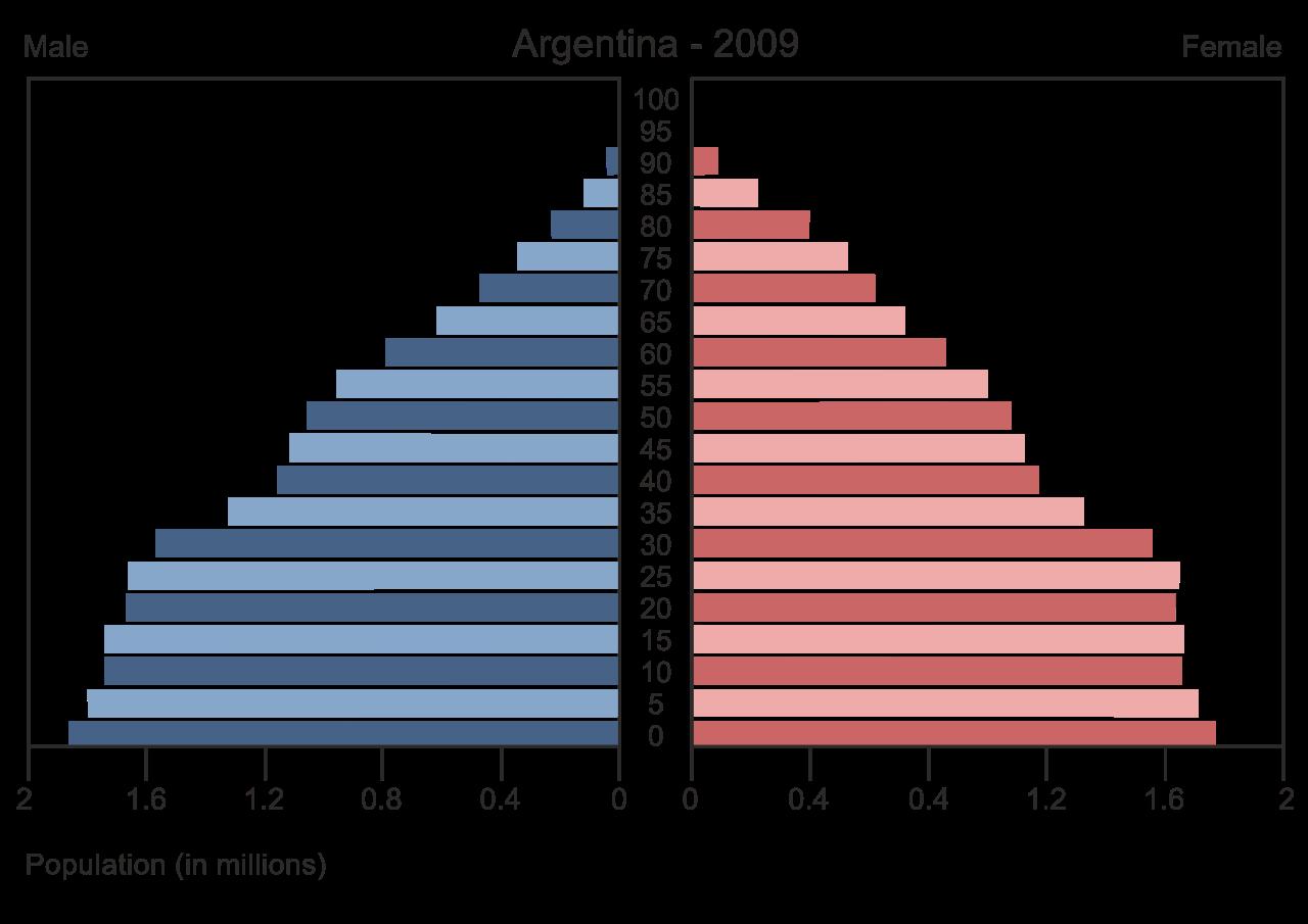Populacao Do De Mulheres E Homens Catalonia-7319